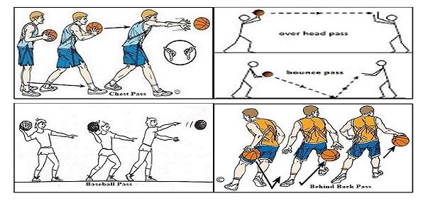 Teknik Dasar Bola Basket dan Pengertiannya